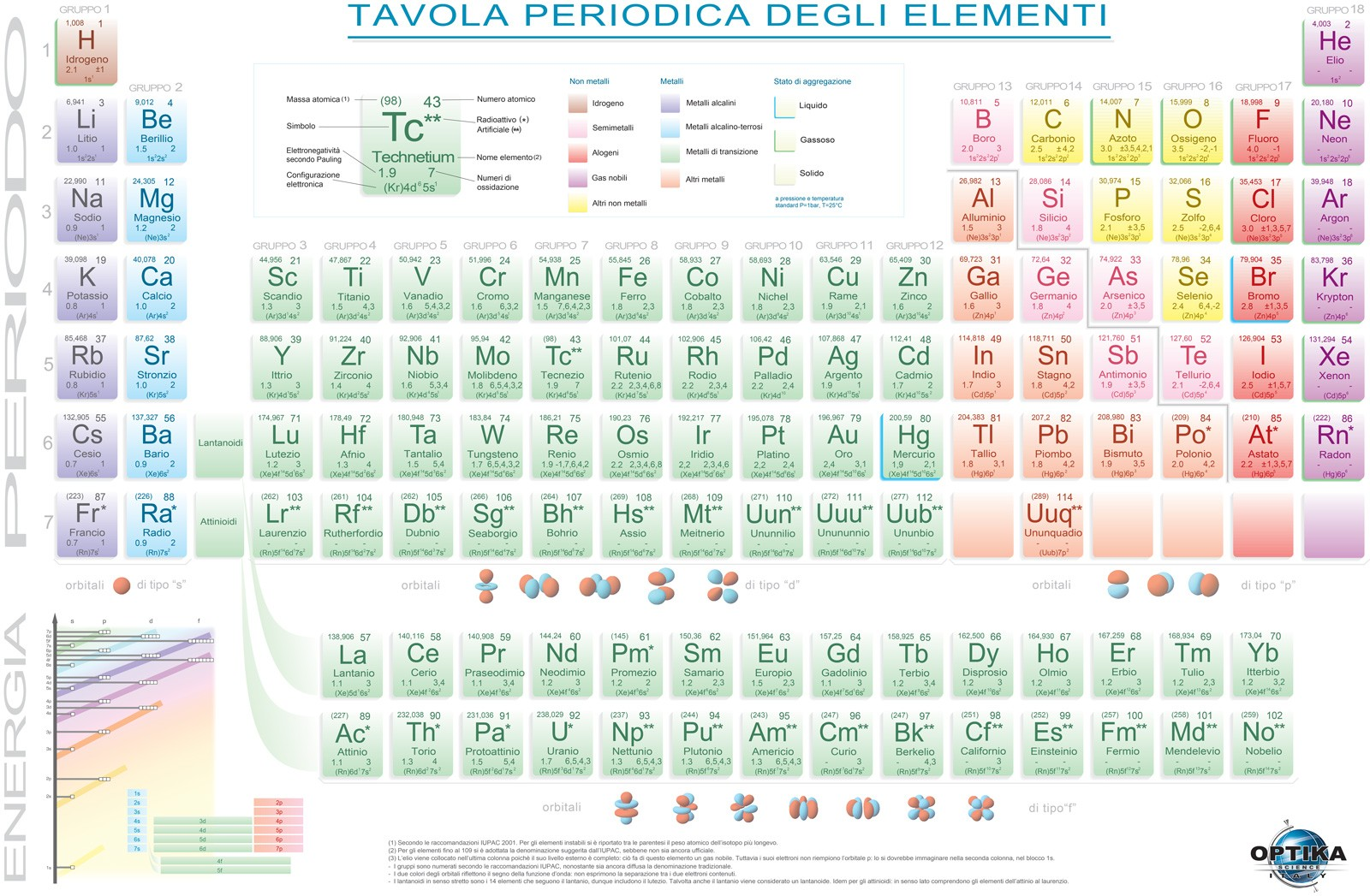 6300 Tabla periódica de los elementos - Optikascience