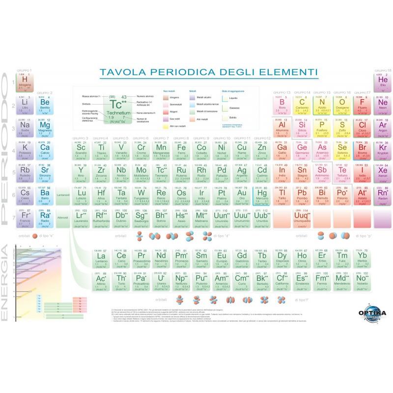 6301 tavola periodica degli elementi per studenti - Tavola periodica per bambini ...